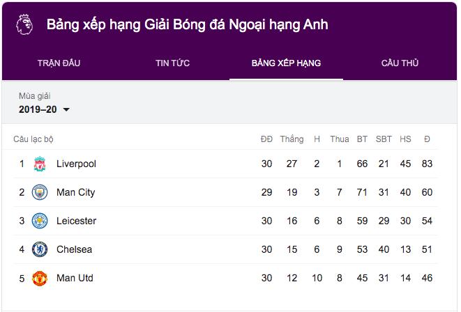 Cuộc đưa Top 4 sau chiến thắng Aston Villa, Chelsea gia tăng cách biệt với MU